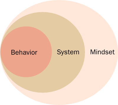 mindset-system-behavior